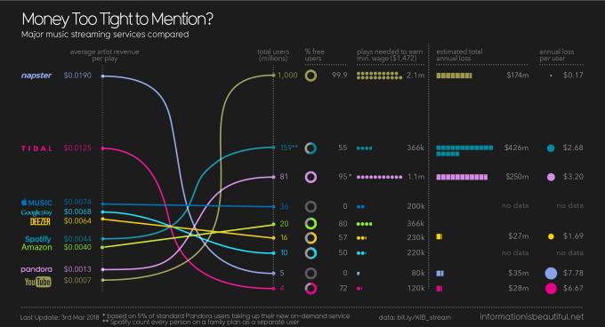 Infografika: zarobki artystów w muzycznych usługach streamingowych (2018)