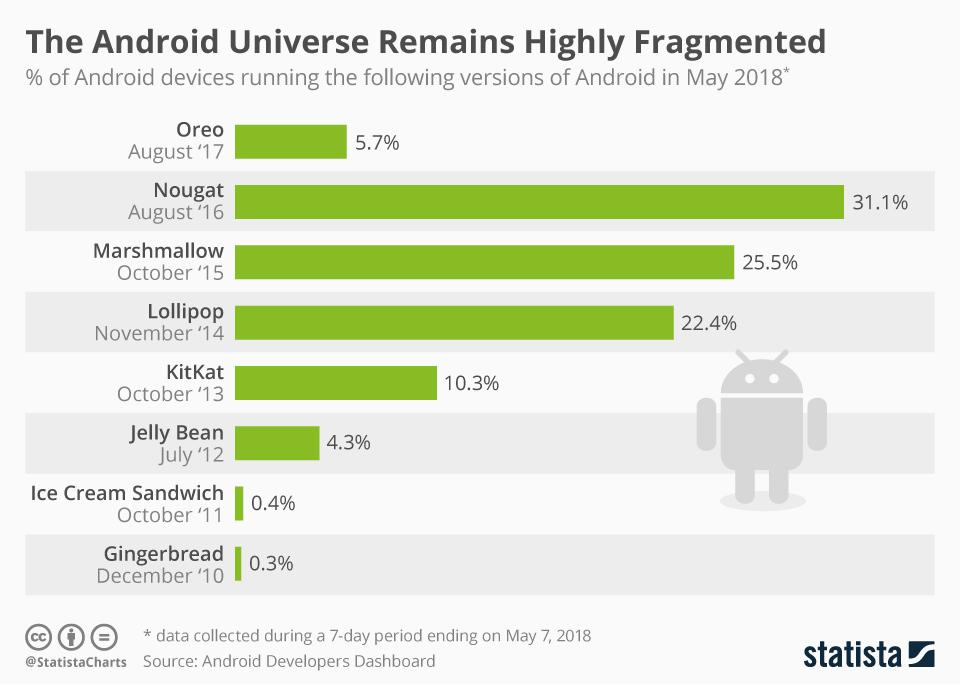 Wersja systemu Android (maj 2018)
