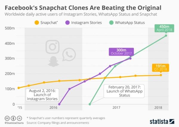 Snapchat ma już 191 mln użytkowników dziennie, ale konkurencja więcej