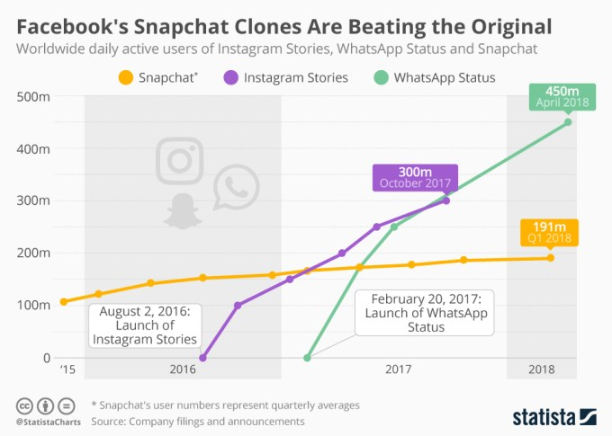 Instagram i WhatsApp vs. Snapchat (liczba użytkowników)