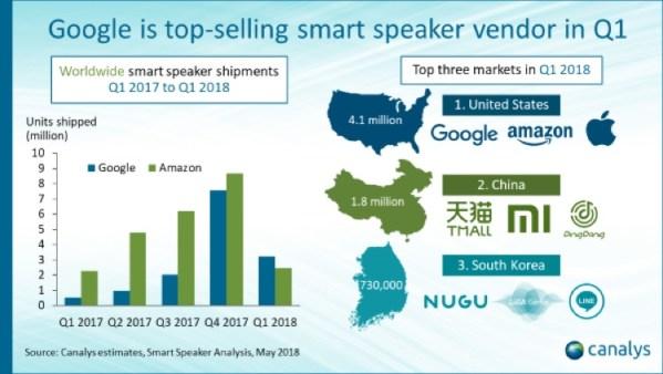 Google liderem na rynku inteligentnych głośników (1Q 2018)