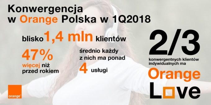 Konwergencja w Orange Polska (1Q 2018)