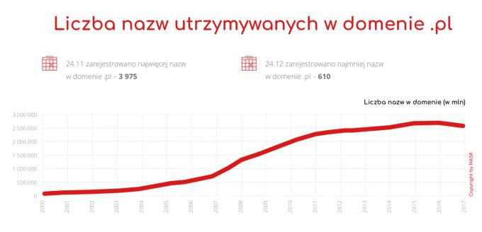 """Liczba nazw utrzymywanych w domenie """".pl"""""""