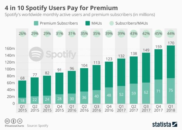 Spotify idzie jak burza i ma już 170 mln użytkowników