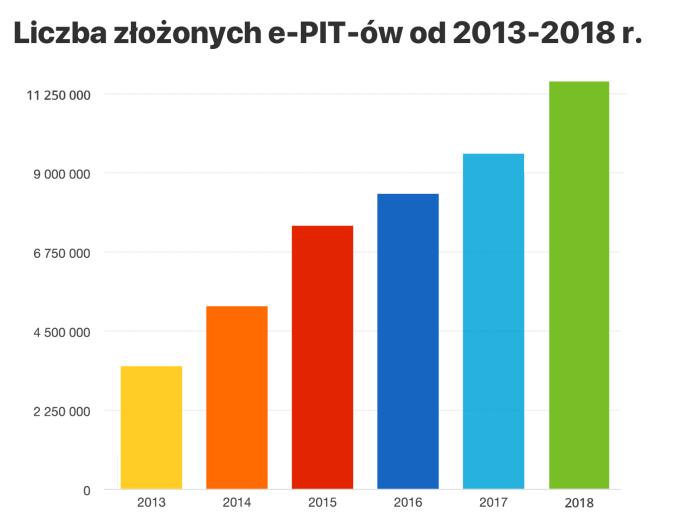 Wykres: liczba złożonych e-PITów w latach od 2013 do 2018