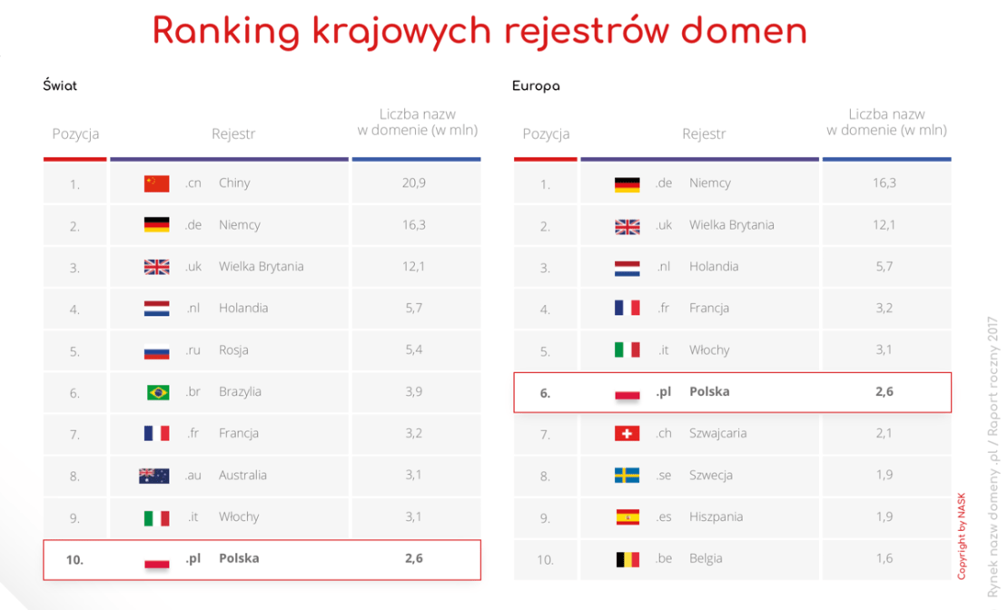 Ranking krajowych rejestrów domen (2017)