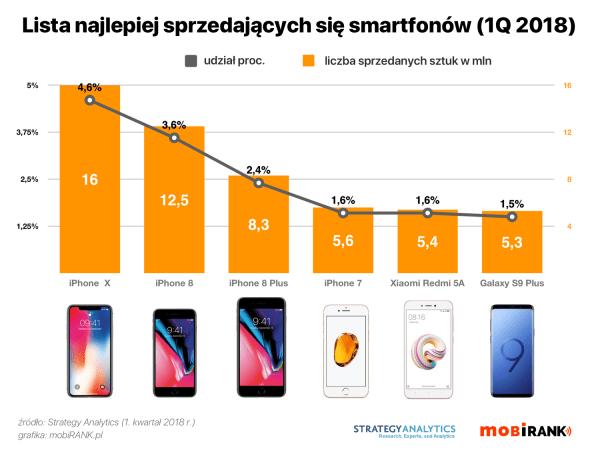 Lista najlepiej sprzedających się smartfonów w 1Q 2018 r.