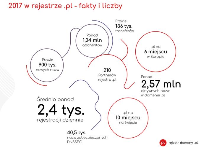 """Fakty i liczby w rejestrze domeny """".pl"""" (dane za 2017 r.)"""