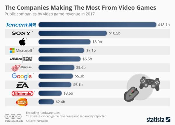 Firmy z największymi przychodami na rynku gier w 2017 roku