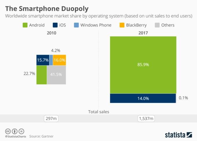 Udział mobilnych systemów operacyjnych na świecie (4Q 2017)