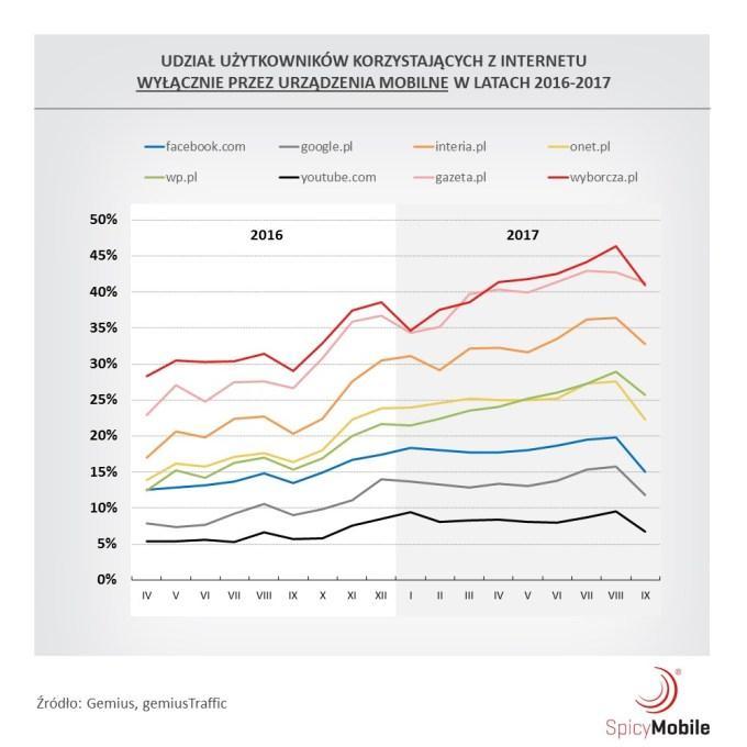 Udział internautów mobilnych w latach 2016-2017