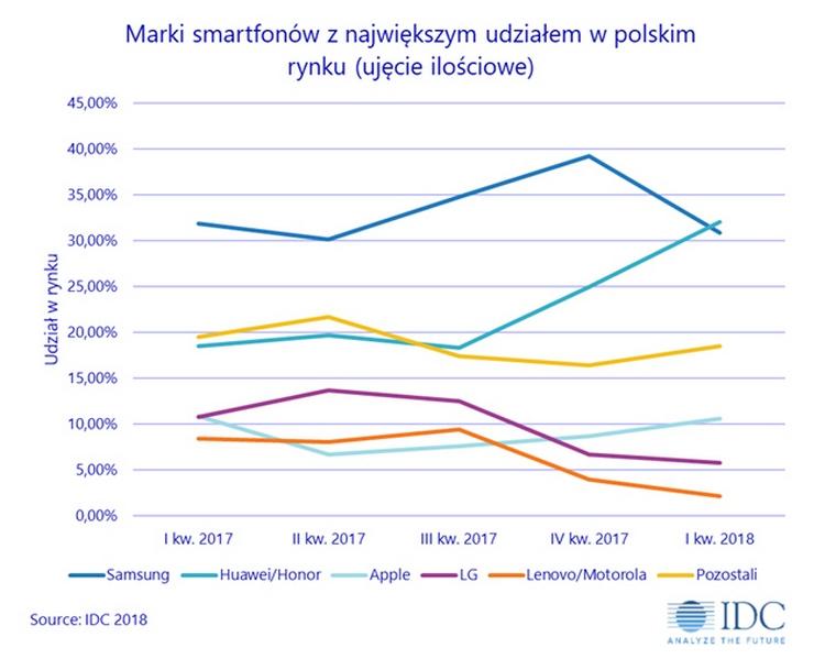 Udział marek smartfonów w Polsce wg liczby dostaw w 1Q 2018