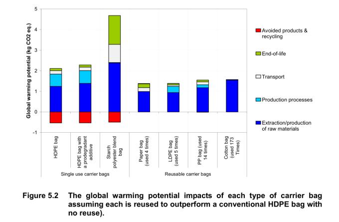 Wpływ toreb na globalne ocieplenie w zależności od ich użycia