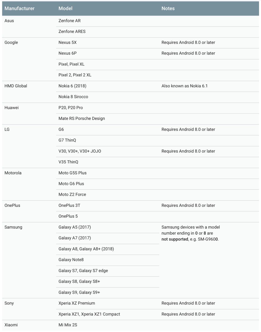 Lista urządzeń wspierających obsługe aplikacji Measure (ARCode)