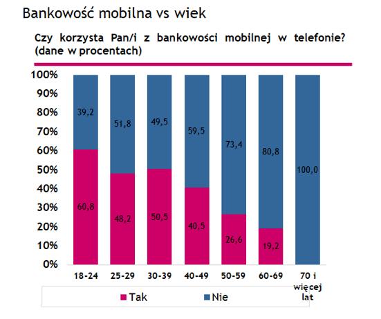 Bankowość mobilna vs. wiek (Polska 2018)