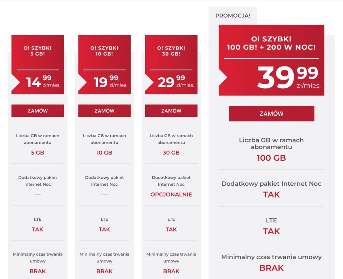 Cennik oferty internetu mobilnego w sieci OTVARTA (czerwiec 2018)