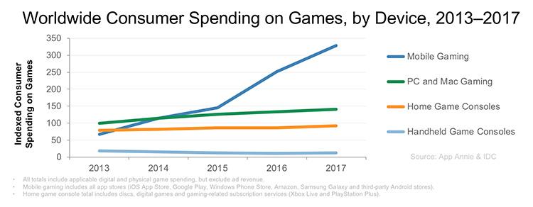 Czas spędzany na grach wg urządzenia (2013-2017)