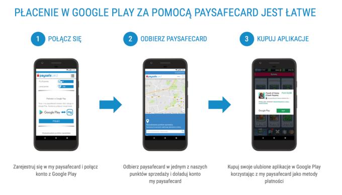 Paysafecard Nowa Metoda Platnosci W Sklepie Google Play Mobirank Pl