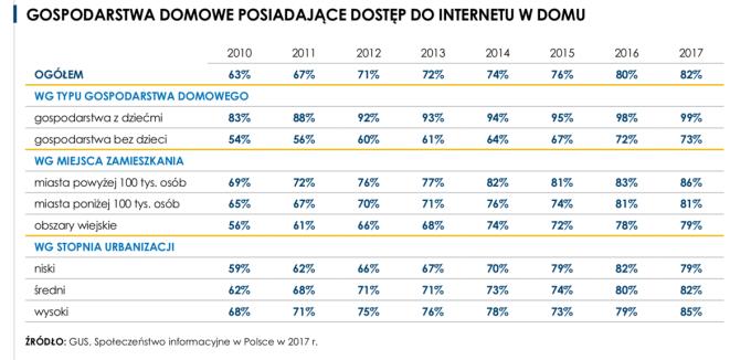 Gospodarstwa domowe w Polsce posiadające dostęp do internetu (2017 r.)