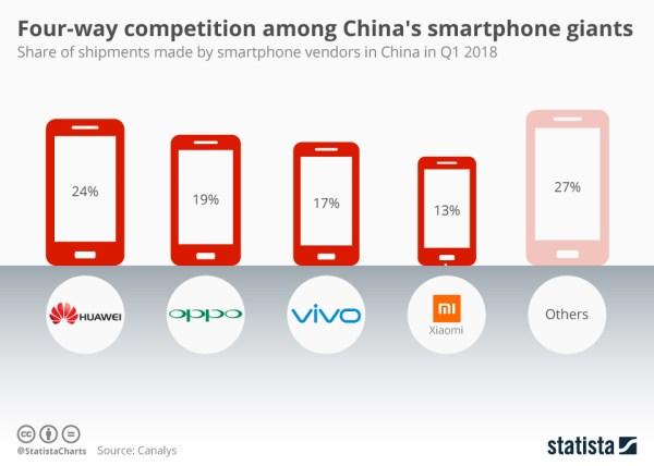 4 największych chińskich producentów smartfonów w 1Q 2018 r.