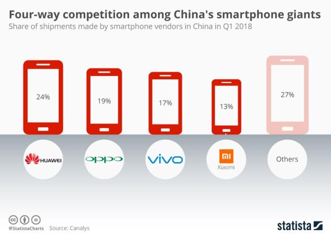 Najlepsi producenci smartfonów w Chinach, pod względem sprzedaży w 1Q 2018
