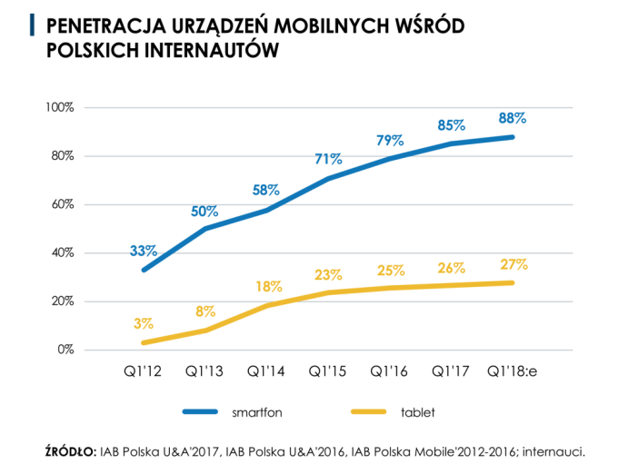 Penetracja urządzeń mobilnych wśród polskich internautów (2017)