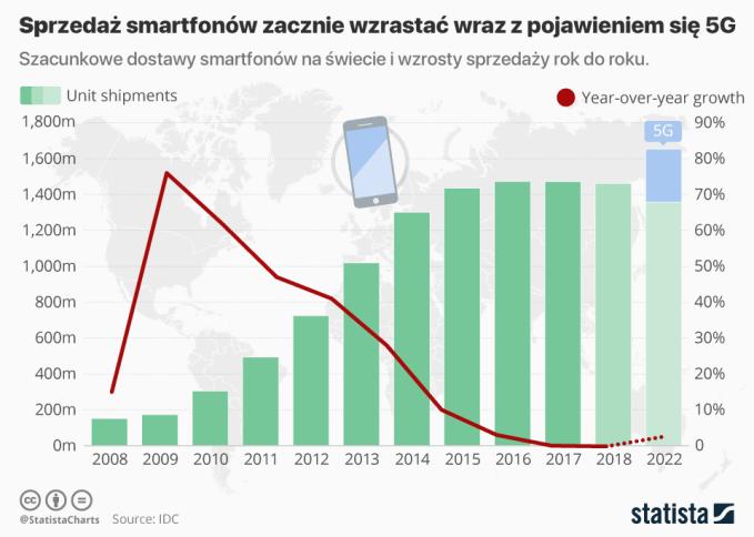 Globalna sprzedaż smartfonów zacznie wzrastać wraz z pojawieniem się 5G.