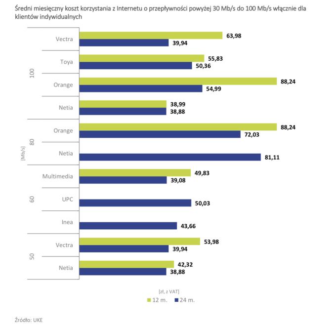 Średni miesięczny koszt korzystania z internetu o przepustowości powyżej 30 Mb/s do 100 Mb/s włącznie