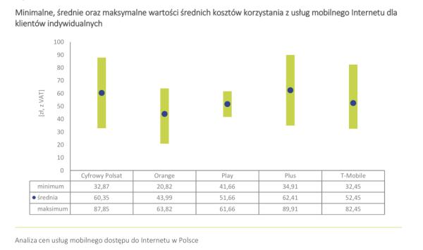 Analiza cen internetu stacjonarnego i mobilnego w Polsce (2018)