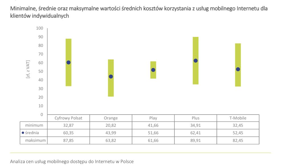 Minimalne, średnie oraz maksymalne wartości średnich kosztów korzystania z usług internetu mobilnego dla klientów indywidualnych