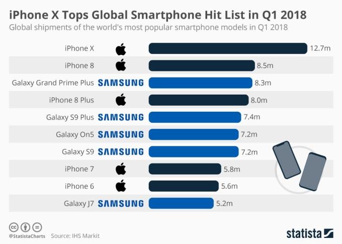 TOP 10 najpopularniejszych smartfonów w 1 kwartale 2018 r.