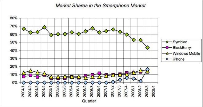 Udział w rynku smartfonów w latach 2004-2008