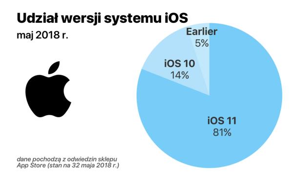 Udział wersji systemu iOS w maju 2018 roku