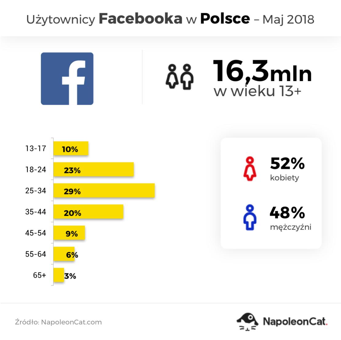 Użytkownicy Facebooka w Polsce (stan na maj 2018)