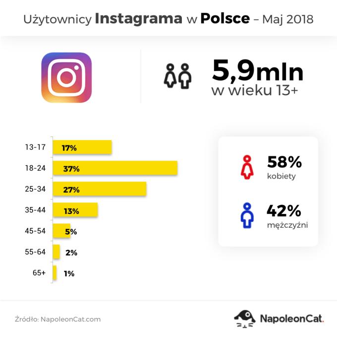 Użytkownicy Instagrama w Polsce (stan na maj 2018)