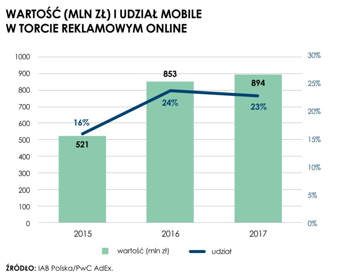 Wartość i udział (w mln zł) mobile'a w torcie reklamowym online w Polsce (2015-2017)