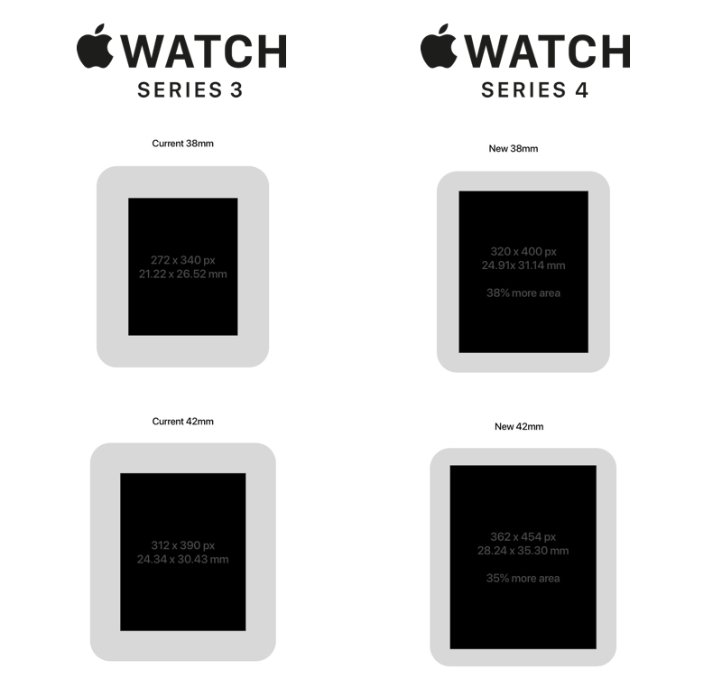 Jak może zmienić się ekran smartwatcha Apple'a 4. generacji?