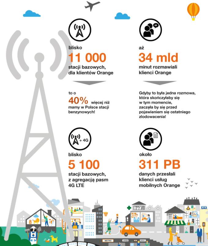 Infografika: Podsumowanie 1 półrocza 2018 r. sieci mobilnej w Orange