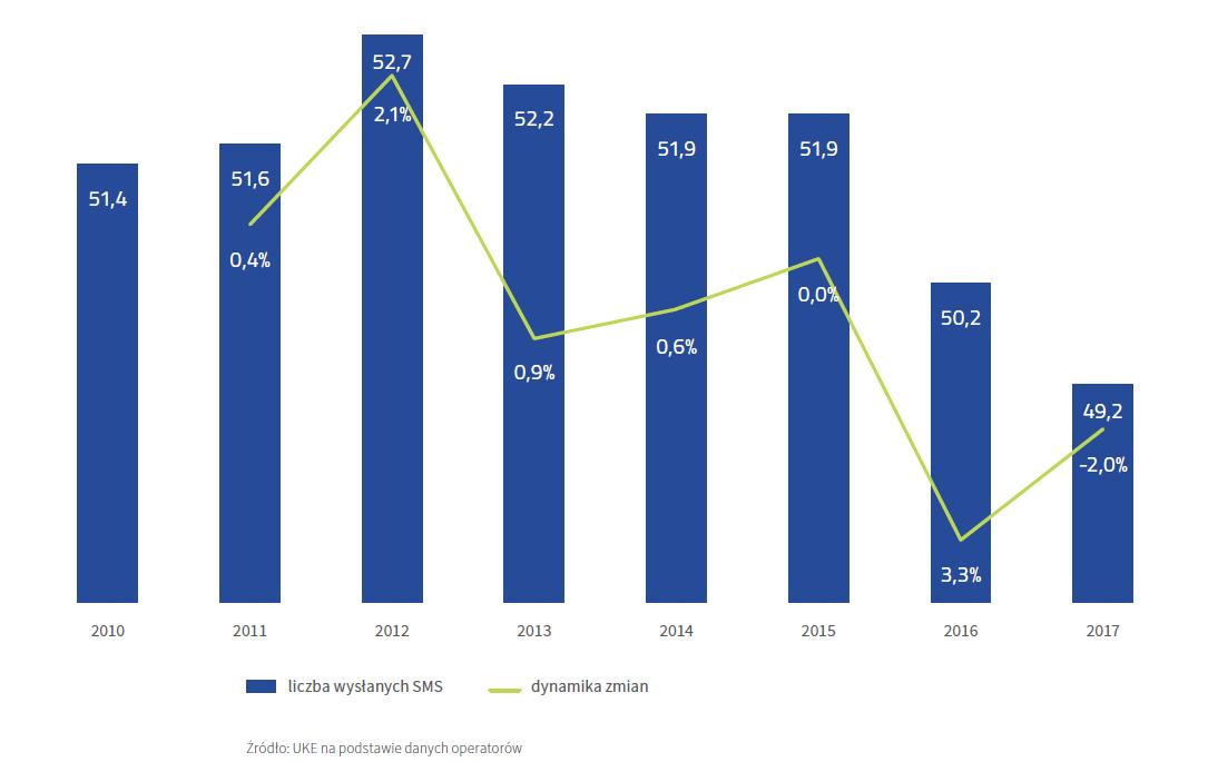 Średnia liczba wysłanych w ciągu miesiąca wiadomosci SMS/MMS na jednego użytkownika w UE (2017 r.)