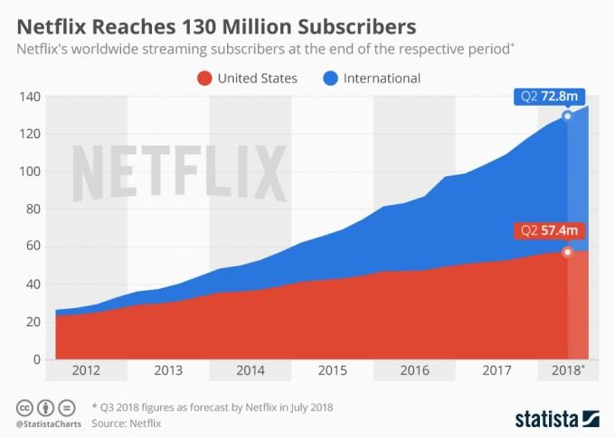 Liczba subskrybentów serwisu Netflix od 2012 r. do 2Q 2018 r.