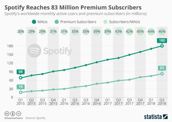 Liczba użytkowników i subskrypcji Spotify 1Q 2015 - 2Q 2018