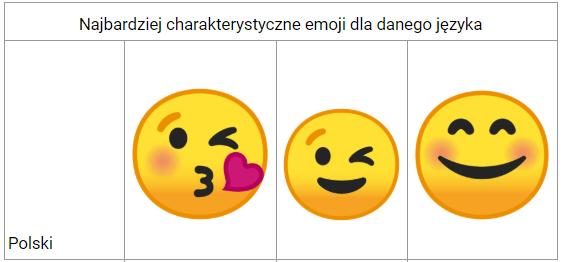 Najpopularniejsze Emoji w PolsceNajpopularniejsze Emoji w Polsce