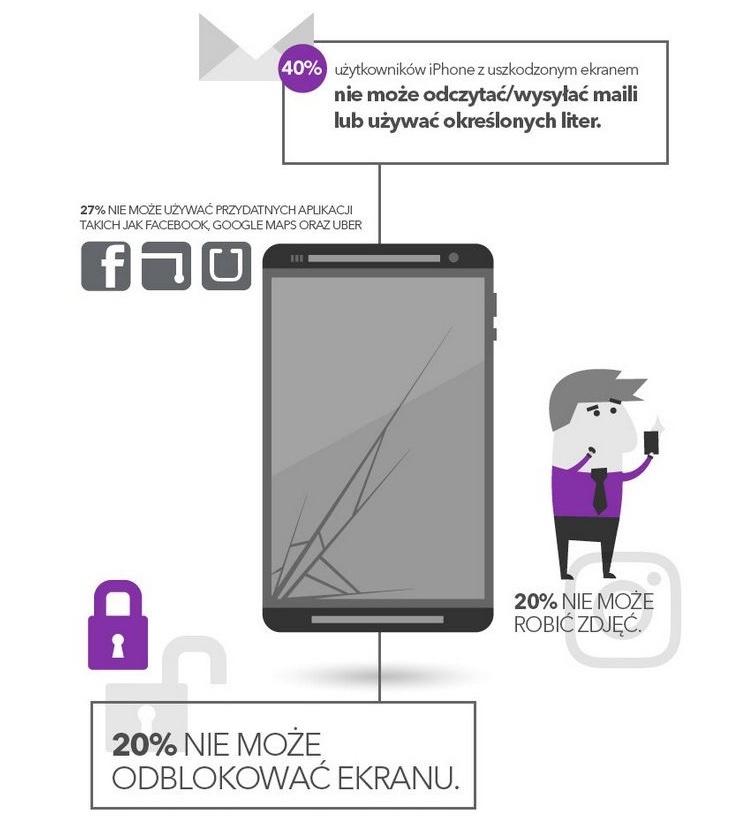 Infografika: ochrona ekranu smartfona
