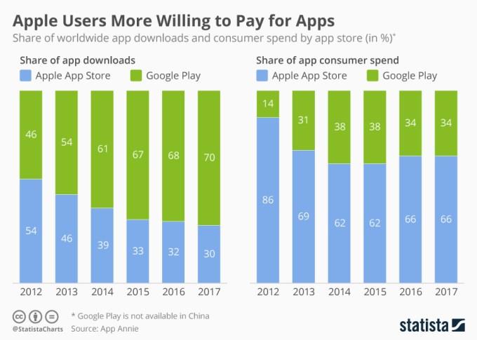 Liczba pobrań i wydatki na (w) aplikacje i gry mobilne w sklepach App Store i Google Play (2012-2017)