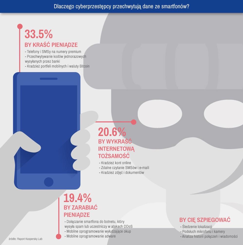 Powody przechwytywania danych przez cyberprzestępców