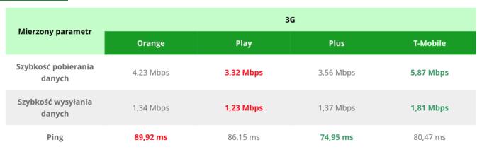 Ranking prędkości internetu 3G w Polsce (czerwiec 2018)