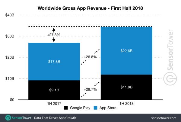 Przychody z App Store'a prawie dwukrotnie wyższe niż z Google Play (1H 2018)