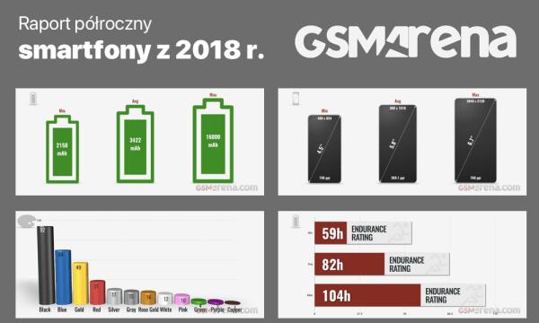 Raport półroczny podsumowujący smartfony z 2018 r.