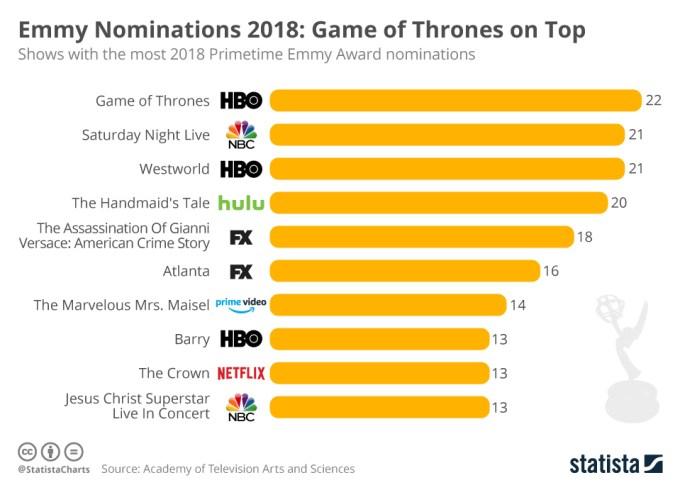 Seriale z największą liczbą nominacji do Emmy 2018
