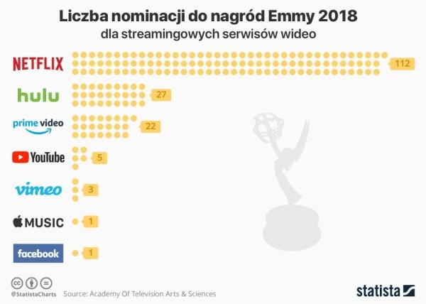 Netflix otrzymał aż 112 nominacji do nagród Emmy 2018
